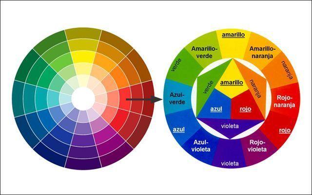 color decoracion - circulo cromatico